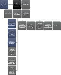 Faa Afs Org Chart Faa Ato Organization Chart Bedowntowndaytona Com