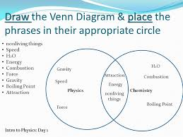 Accuracy And Precision Venn Diagram Intro To Physics Nature Of Science Draw Place Draw The Venn Diagram