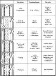 Tire Guide Torque Chart Tire Guide Torque Chart