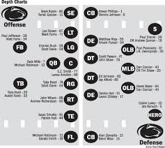 Penn State Football Qb Depth Chart Penn State Roster Depth Chart Archived News Daily