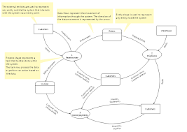 Flow Charts In System Analysis And Design Data Flow Diagram Template Control And Information
