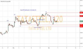 Tata Steel Candlestick Chart Tatasteel Stock Price And Chart Nse Tatasteel