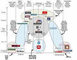 News Liberal Conservative Chart Vanessa Oteros Complex Vs Clickbait Liberal Vs