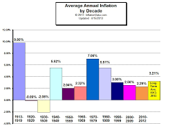 Us Inflation Rate History Chart Average Annual Inflation Rate By Decade