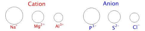 ionic size inorganic chemistry