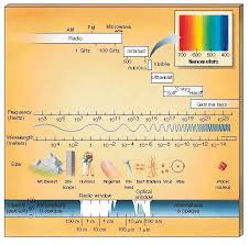 Colour Wavelength Chart Google Search Spacescience