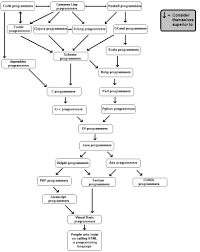 Hierarchy Chart In Programming The Programmer Hierarchy My Ruminations On Software
