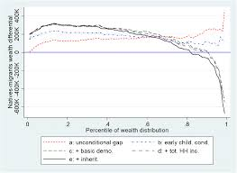 The Nativity Wealth Gap In Europe A Matching Approach Springerlink