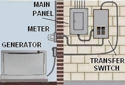 wiring diagram whole house generator wiring image home generators a guide and an advice on wiring diagram whole house generator