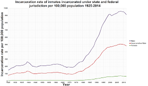 File U S Incarceration Rates 1925 Onwards Png Wikimedia