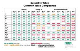 Element Ion Chart Ion Names Formulas And Charges Chart