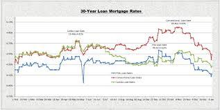 30 Year Fha Mortgage Rates Chart Mortgage Rates Dropped Unexpectedly Hard La Murga