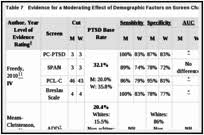 Pcl 5 Score Chart Results Screening For Post Traumatic Stress Disorder Ptsd