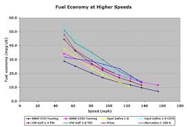 Fuel Consumption Comparison Chart Mpg For Speed Fuel Efficiency Vs Speed