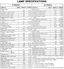 2018 F150 Light Bulb Chart F350 Bulb Diagram List Of Wiring Diagrams