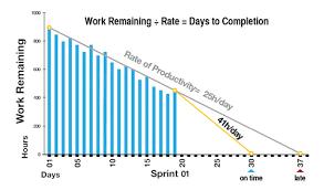 Burndown Chart Formula Scrum Burndown Chart