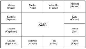 Astrology The Vedic Way The 12 Rashis