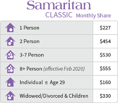 Coverkids Income Chart Guidelines Index Samaritan Ministries