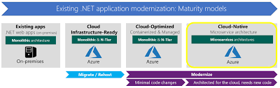 Architectural Design Challenges In Cloud Computing What About Cloud Native Applications Microsoft Docs