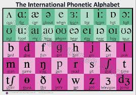 The international phonetic alphabet (ipa) is a set of symbols that linguists use to describe the sounds of spoken languages. International Phonetic Alphabet English Efl Esl Printable Poster Phonetic Alphabet English Phonics Phonetics