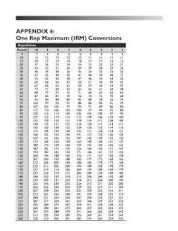 Nasm One Rep Max Chart Rep Maximum Conversion Chart