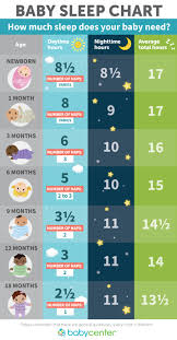 Baby Chart How Much Sleep Do Babies And Toddlers Need Babycenter
