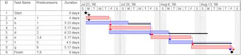 Ms Project Gantt Chart Examples How To Make A Timeline Using Microsoft Project