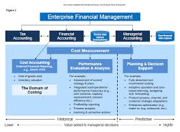 Comparison Of Management Accounting And Financial Accounting
