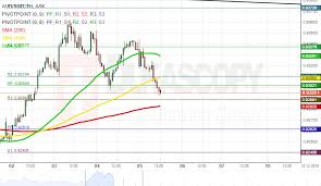 Sgd To Aud Chart Patterns Sgd Jpy Aud Sgd