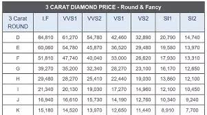 What Is Average Cost For A 3 Carat Diamond Quora