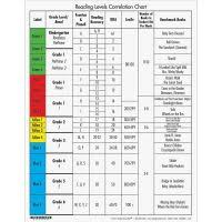 Rigby Guided Reading Levels Chart Reading Level Correlation Chart Rigby Fountas Pinnell
