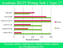 sample essay for academic ielts writing task topic bar chart sample essay for academic ielts writing task 1 topic 17 bar graph