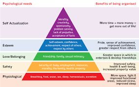 Maslow Hierarchy Of Needs Abraham Maslow