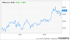 Hold Pfizer A Market Performer For Income Pfizer Inc