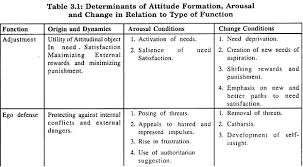 essay on attitude definition formation and functions determinants of attitude formation arousal and change