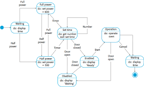 cs       software engineering class notes    of states and that events  stimuli    cause a transition from one state to another  event driven models can be created using uml state diagrams