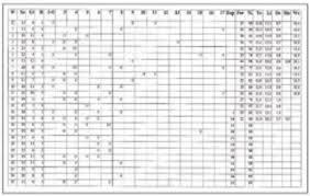 farrowing chart improving key performance indicators breeding herd kpis