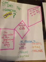 Character Change Anchor Chart Character Change Anchor Chart Teaching Character Reading