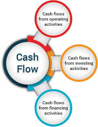 cash statements what is cash flow statement in stock market investology by edelweiss