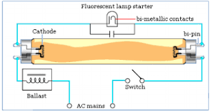 fluorescent lamp wiring diagram pdf fluorescent wiring diagram of tube light choke and glow starter wiring on fluorescent lamp wiring diagram