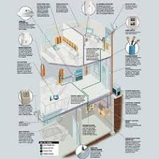 home network wiring system wiring diagrams best 54 best structured wiring systems images structured cabling home ethernet wiring home network wiring system