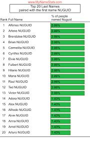 NUGUID Last Name Statistics by MyNameStats.com