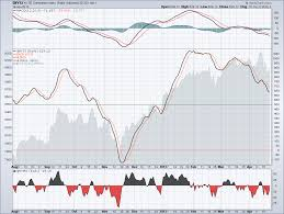 Nysi Chart What Nysi Is Telling Us Simple Trading Ideas