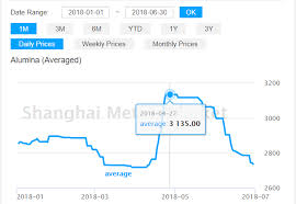 Aluminium Oxide Price Chart Alumina Price Trend In China And Across The Globe Through