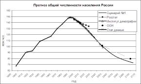 Bildergebnis für рост численности россиян
