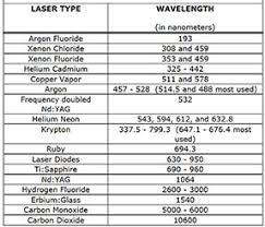 Section 1 Laser Fundamentals