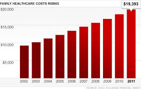 Health Care Costs By Year Chart Health Care Costs For American Families Jump Again May 11