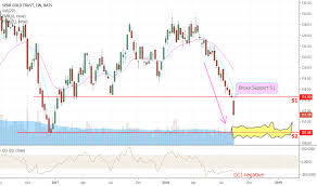 Gld Quote Unique GLD Stock Price And Chart TradingView