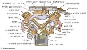 v engine or vee engine specifications and construction v engine or vee engine specifications and construction parts