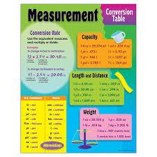 Measures Of Capacity Chart Chart Measurement Conversion T 38017